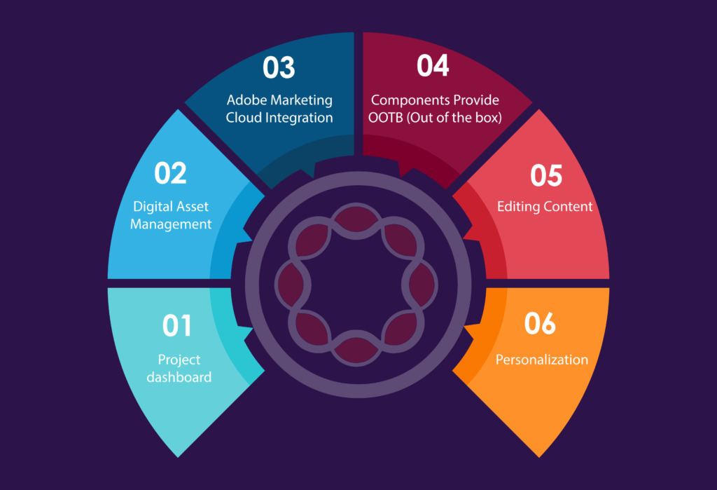 Advantages of using AEM CQ6