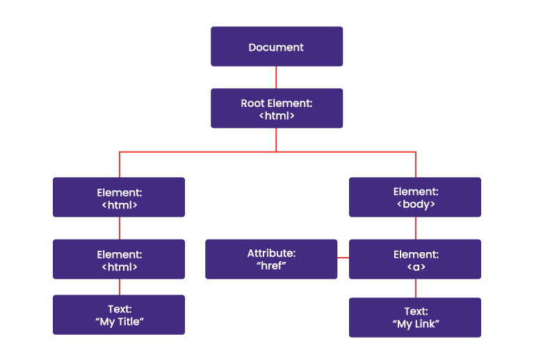 DOM, the web page structure