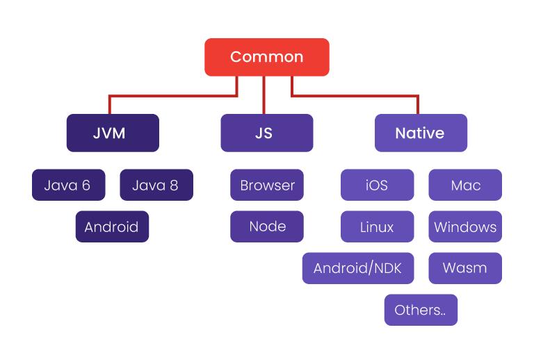 Crossplatform Mobile Apps written in Kotlin language